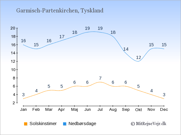 Vejret i Garmisch-Partenkirchen, solskinstimer og nedbørsdage: Januar:3,16. Februar:4,15. Marts:5,16. April:5,17. Maj:6,18. Juni:6,19. Juli:7,19. August:6,18. September:6,14. Oktober:5,12. November:4,15. December:3,15.