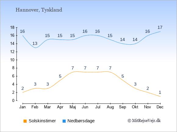 Klimaet i  Hannover: Solskinstimer og nedbør.