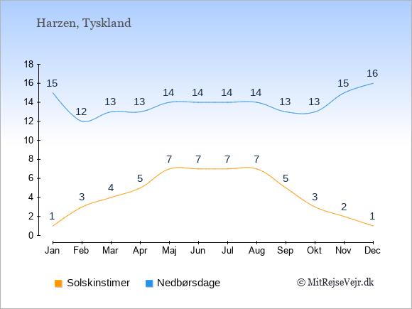 Vejret i Harzen, solskinstimer og nedbørsdage: Januar:1,15. Februar:3,12. Marts:4,13. April:5,13. Maj:7,14. Juni:7,14. Juli:7,14. August:7,14. September:5,13. Oktober:3,13. November:2,15. December:1,16.