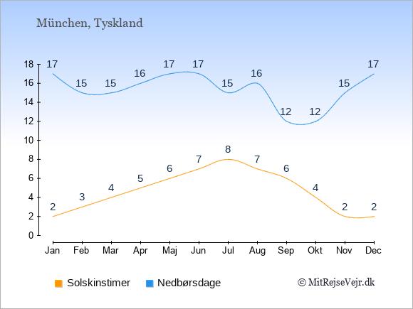 Vejret i München, solskinstimer og nedbørsdage: Januar:2,17. Februar:3,15. Marts:4,15. April:5,16. Maj:6,17. Juni:7,17. Juli:8,15. August:7,16. September:6,12. Oktober:4,12. November:2,15. December:2,17.