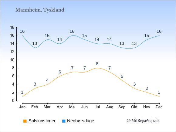 Vejret i Mannheim, solskinstimer og nedbørsdage: Januar:1,16. Februar:3,13. Marts:4,15. April:6,14. Maj:7,16. Juni:7,15. Juli:8,14. August:7,14. September:5,13. Oktober:3,13. November:2,15. December:1,16.