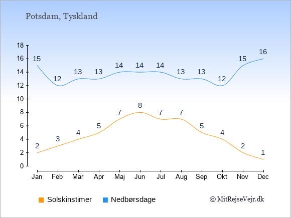 Vejret i Potsdam, solskinstimer og nedbørsdage: Januar:2,15. Februar:3,12. Marts:4,13. April:5,13. Maj:7,14. Juni:8,14. Juli:7,14. August:7,13. September:5,13. Oktober:4,12. November:2,15. December:1,16.