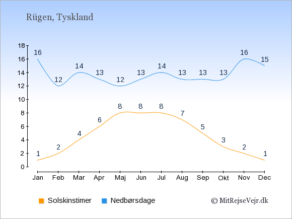 Vejret på  Rügen illustreret ved antal solskinstimer og nedbørsdage: Januar 1,16. Februar 2,12. Marts 4,14. April 6,13. Maj 8,12. Juni 8,13. Juli 8,14. August 7,13. September 5,13. Oktober 3,13. November 2,16. December 1,15.