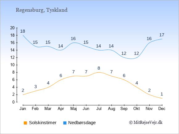 Vejret i Regensburg, solskinstimer og nedbørsdage: Januar:2,18. Februar:3,15. Marts:4,15. April:6,14. Maj:7,16. Juni:7,15. Juli:8,14. August:7,14. September:6,12. Oktober:4,12. November:2,16. December:1,17.