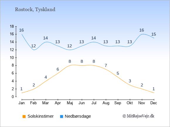Vejret i Rostock, solskinstimer og nedbørsdage: Januar:1,16. Februar:2,12. Marts:4,14. April:6,13. Maj:8,12. Juni:8,13. Juli:8,14. August:7,13. September:5,13. Oktober:3,13. November:2,16. December:1,15.