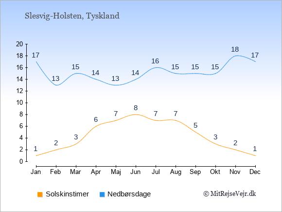 Vejret i Slesvig-Holsten, solskinstimer og nedbørsdage: Januar:1,17. Februar:2,13. Marts:3,15. April:6,14. Maj:7,13. Juni:8,14. Juli:7,16. August:7,15. September:5,15. Oktober:3,15. November:2,18. December:1,17.