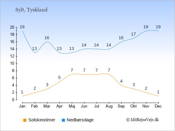 Vejret på Sylt, solskinstimer og nedbørsdage: Januar:1,19. Februar:2,13. Marts:3,16. April:5,13. Maj:7,13. Juni:7,14. Juli:7,14. August:7,14. September:4,16. Oktober:3,17. November:2,19. December:1,19.