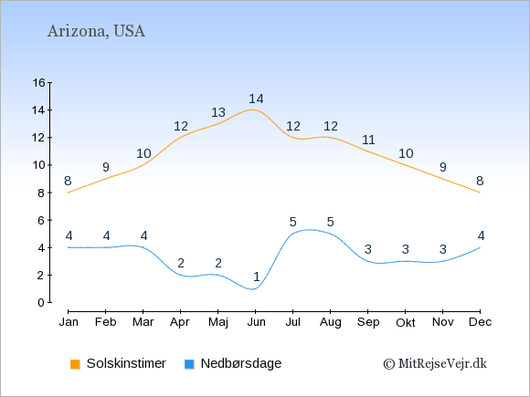 Vejret i Arizona, solskinstimer og nedbørsdage: Januar:8,4. Februar:9,4. Marts:10,4. April:12,2. Maj:13,2. Juni:14,1. Juli:12,5. August:12,5. September:11,3. Oktober:10,3. November:9,3. December:8,4.
