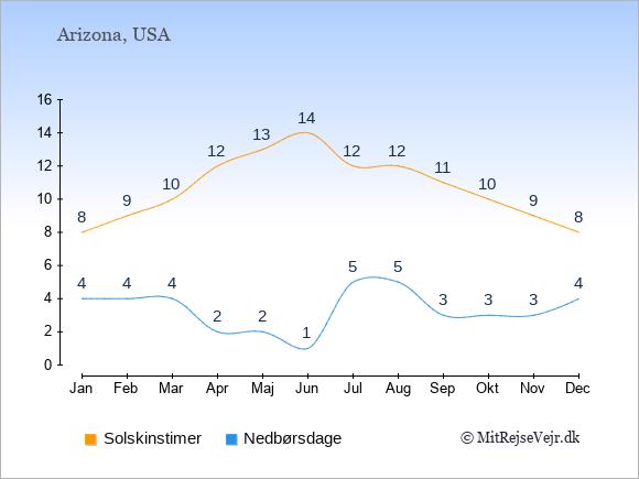 Vejret i Arizona illustreret ved antal solskinstimer og nedbørsdage: Januar 8;4. Februar 9;4. Marts 10;4. April 12;2. Maj 13;2. Juni 14;1. Juli 12;5. August 12;5. September 11;3. Oktober 10;3. November 9;3. December 8;4.
