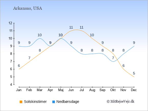 Vejret i Arkansas illustreret ved antal solskinstimer og nedbørsdage: Januar 6;9. Februar 7;9. Marts 8;10. April 9;9. Maj 10;10. Juni 11;9. Juli 11;8. August 10;8. September 9;8. Oktober 8;7. November 6;8. December 5;9.