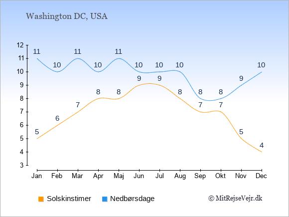 Vejret i USA illustreret ved antal solskinstimer og nedbørsdage: Januar 5;11. Februar 6;10. Marts 7;11. April 8;10. Maj 8;11. Juni 9;10. Juli 9;10. August 8;10. September 7;8. Oktober 7;8. November 5;9. December 4;10.