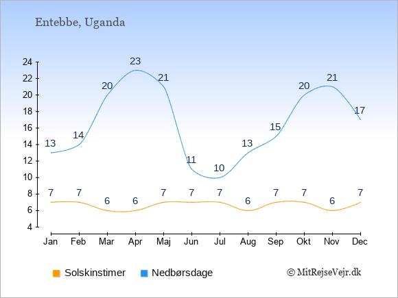 Vejret i Entebbe illustreret ved antal solskinstimer og nedbørsdage: Januar 7;13. Februar 7;14. Marts 6;20. April 6;23. Maj 7;21. Juni 7;11. Juli 7;10. August 6;13. September 7;15. Oktober 7;20. November 6;21. December 7;17.
