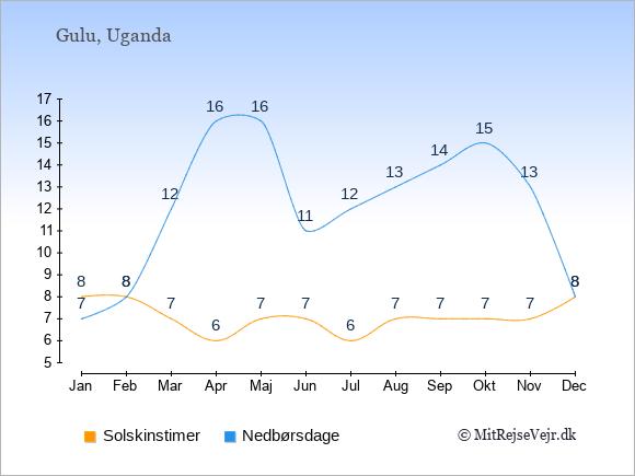 Vejret i Gulu illustreret ved antal solskinstimer og nedbørsdage: Januar 8;7. Februar 8;8. Marts 7;12. April 6;16. Maj 7;16. Juni 7;11. Juli 6;12. August 7;13. September 7;14. Oktober 7;15. November 7;13. December 8;8.