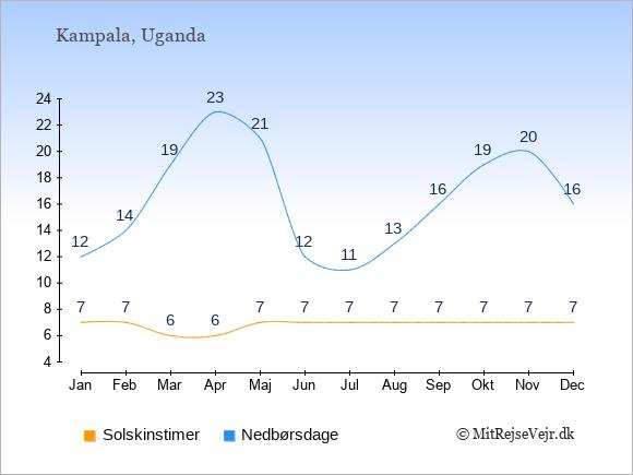 Vejret i Uganda illustreret ved antal solskinstimer og nedbørsdage: Januar 7,12. Februar 7,14. Marts 6,19. April 6,23. Maj 7,21. Juni 7,12. Juli 7,11. August 7,13. September 7,16. Oktober 7,19. November 7,20. December 7,16.