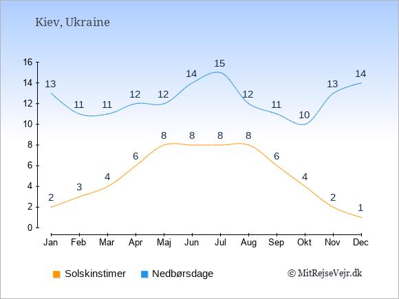 Vejret i Ukraine illustreret ved antal solskinstimer og nedbørsdage: Januar 2;13. Februar 3;11. Marts 4;11. April 6;12. Maj 8;12. Juni 8;14. Juli 8;15. August 8;12. September 6;11. Oktober 4;10. November 2;13. December 1;14.