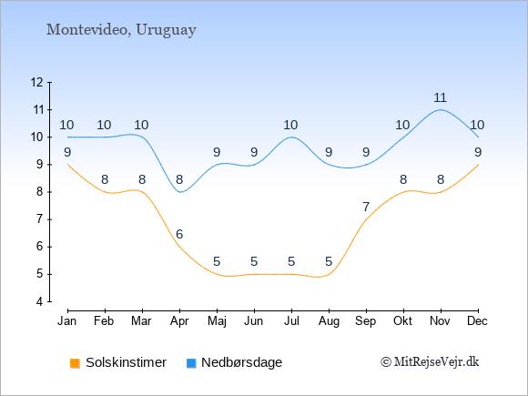 Vejret i Montevideo illustreret ved antal solskinstimer og nedbørsdage: Januar 9;10. Februar 8;10. Marts 8;10. April 6;8. Maj 5;9. Juni 5;9. Juli 5;10. August 5;9. September 7;9. Oktober 8;10. November 8;11. December 9;10.