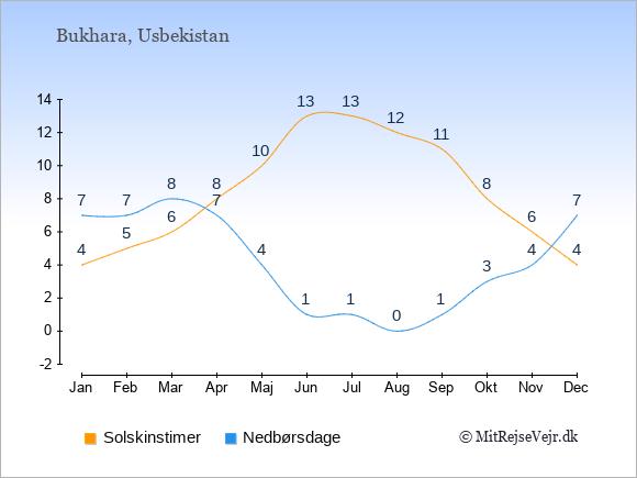 Vejret i Bukhara illustreret ved antal solskinstimer og nedbørsdage: Januar 4;7. Februar 5;7. Marts 6;8. April 8;7. Maj 10;4. Juni 13;1. Juli 13;1. August 12;0. September 11;1. Oktober 8;3. November 6;4. December 4;7.