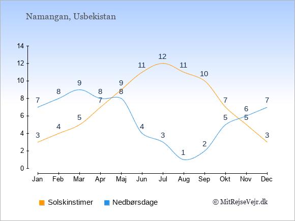 Vejret i Namangan illustreret ved antal solskinstimer og nedbørsdage: Januar 3;7. Februar 4;8. Marts 5;9. April 7;8. Maj 9;8. Juni 11;4. Juli 12;3. August 11;1. September 10;2. Oktober 7;5. November 5;6. December 3;7.