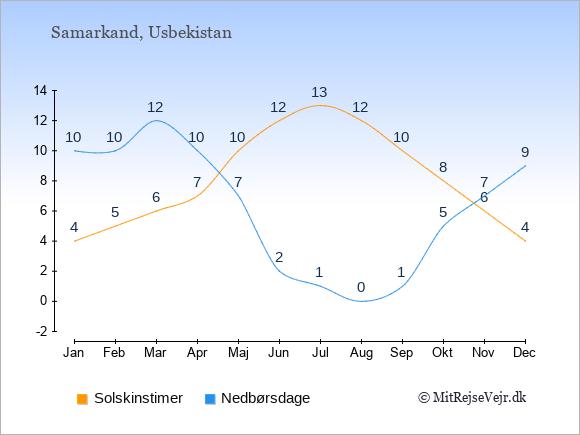 Vejret i Samarkand illustreret ved antal solskinstimer og nedbørsdage: Januar 4;10. Februar 5;10. Marts 6;12. April 7;10. Maj 10;7. Juni 12;2. Juli 13;1. August 12;0. September 10;1. Oktober 8;5. November 6;7. December 4;9.