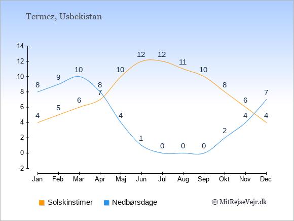 Vejret i Termez illustreret ved antal solskinstimer og nedbørsdage: Januar 4;8. Februar 5;9. Marts 6;10. April 7;8. Maj 10;4. Juni 12;1. Juli 12;0. August 11;0. September 10;0. Oktober 8;2. November 6;4. December 4;7.