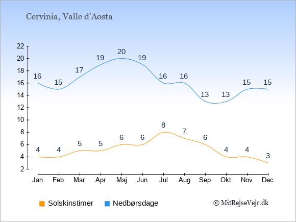 Vejret i Cervinia illustreret ved antal solskinstimer og nedbørsdage: Januar 4;16. Februar 4;15. Marts 5;17. April 5;19. Maj 6;20. Juni 6;19. Juli 8;16. August 7;16. September 6;13. Oktober 4;13. November 4;15. December 3;15.