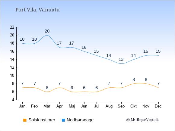 Vejret i Vanuatu illustreret ved antal solskinstimer og nedbørsdage: Januar 7;18. Februar 7;18. Marts 6;20. April 7;17. Maj 6;17. Juni 6;16. Juli 6;15. August 7;14. September 7;13. Oktober 8;14. November 8;15. December 7;15.