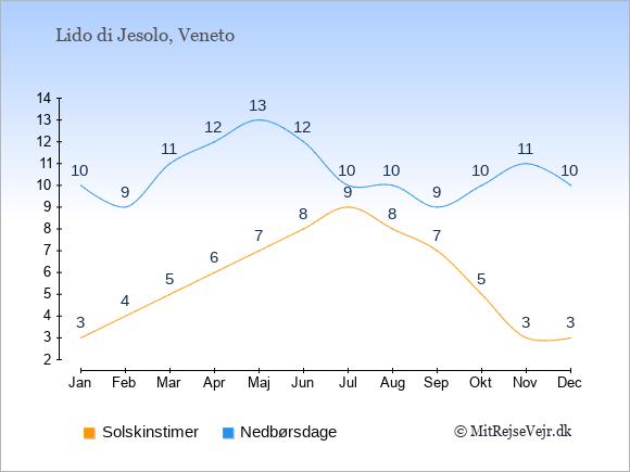 Vejret i Lido di Jesolo illustreret ved antal solskinstimer og nedbørsdage: Januar 3;10. Februar 4;9. Marts 5;11. April 6;12. Maj 7;13. Juni 8;12. Juli 9;10. August 8;10. September 7;9. Oktober 5;10. November 3;11. December 3;10.