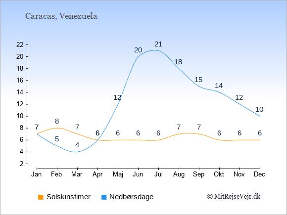 Vejret i Venezuela illustreret ved antal solskinstimer og nedbørsdage: Januar 7;7. Februar 8;5. Marts 7;4. April 6;6. Maj 6;12. Juni 6;20. Juli 6;21. August 7;18. September 7;15. Oktober 6;14. November 6;12. December 6;10.