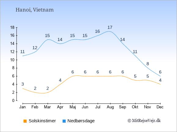 Vejret i Vietnam illustreret ved antal solskinstimer og nedbørsdage: Januar 3;11. Februar 2;12. Marts 2;15. April 4;14. Maj 6;15. Juni 6;15. Juli 6;16. August 6;17. September 6;14. Oktober 5;11. November 5;8. December 4;6.