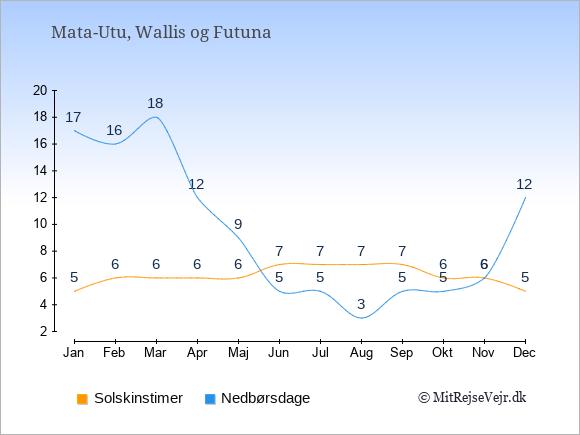 Vejret i Wallis og Futuna illustreret ved antal solskinstimer og nedbørsdage: Januar 5;17. Februar 6;16. Marts 6;18. April 6;12. Maj 6;9. Juni 7;5. Juli 7;5. August 7;3. September 7;5. Oktober 6;5. November 6;6. December 5;12.