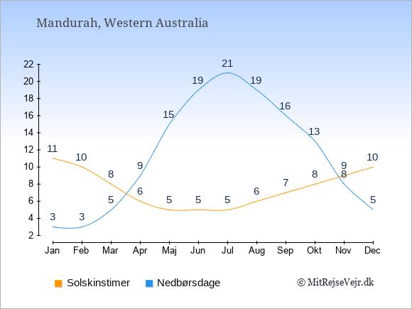 Vejret i Mandurah illustreret ved antal solskinstimer og nedbørsdage: Januar 11;3. Februar 10;3. Marts 8;5. April 6;9. Maj 5;15. Juni 5;19. Juli 5;21. August 6;19. September 7;16. Oktober 8;13. November 9;8. December 10;5.