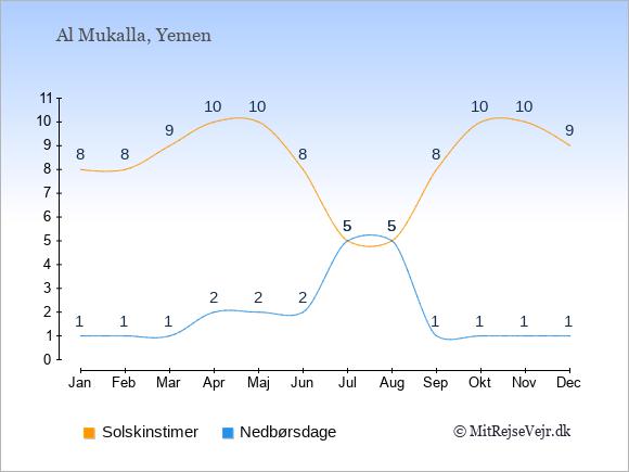 Vejret i Al Mukalla illustreret ved antal solskinstimer og nedbørsdage: Januar 8;1. Februar 8;1. Marts 9;1. April 10;2. Maj 10;2. Juni 8;2. Juli 5;5. August 5;5. September 8;1. Oktober 10;1. November 10;1. December 9;1.