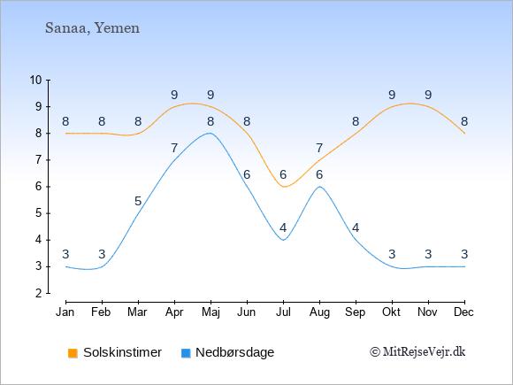 Vejret i Yemen illustreret ved antal solskinstimer og nedbørsdage: Januar 8;3. Februar 8;3. Marts 8;5. April 9;7. Maj 9;8. Juni 8;6. Juli 6;4. August 7;6. September 8;4. Oktober 9;3. November 9;3. December 8;3.