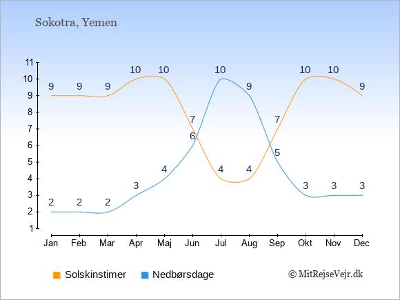 Vejret i Sokotra, solskinstimer og nedbørsdage: Januar 9;2. Februar 9;2. Marts 9;2. April 10;3. Maj 10;4. Juni 7;6. Juli 4;10. August 4;9. September 7;5. Oktober 10;3. November 10;3. December 9;3.