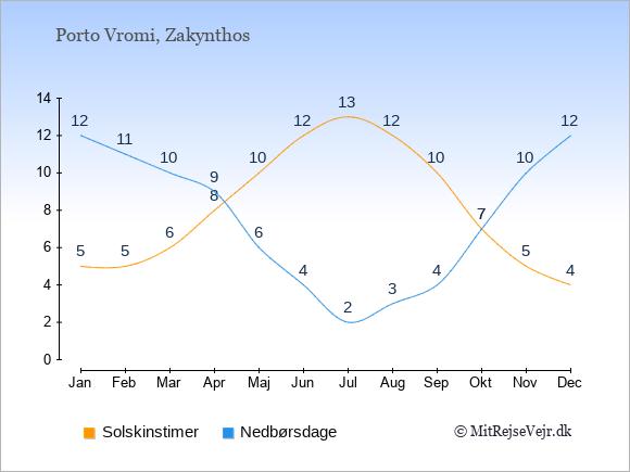 Vejret i Porto Vromi illustreret ved antal solskinstimer og nedbørsdage: Januar 5;12. Februar 5;11. Marts 6;10. April 8;9. Maj 10;6. Juni 12;4. Juli 13;2. August 12;3. September 10;4. Oktober 7;7. November 5;10. December 4;12.