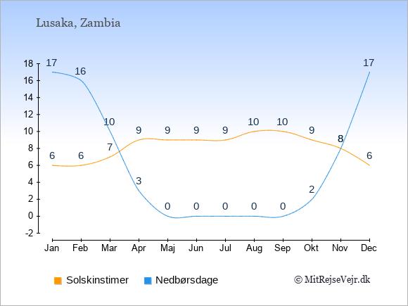Vejret i Zambia illustreret ved antal solskinstimer og nedbørsdage: Januar 6;17. Februar 6;16. Marts 7;10. April 9;3. Maj 9;0. Juni 9;0. Juli 9;0. August 10;0. September 10;0. Oktober 9;2. November 8;8. December 6;17.
