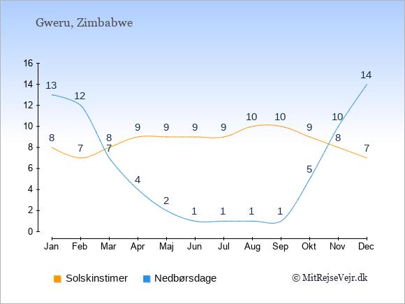 Vejret i Gweru illustreret ved antal solskinstimer og nedbørsdage: Januar 8;13. Februar 7;12. Marts 8;7. April 9;4. Maj 9;2. Juni 9;1. Juli 9;1. August 10;1. September 10;1. Oktober 9;5. November 8;10. December 7;14.