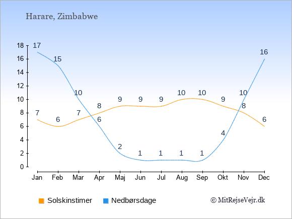 Vejret i Zimbabwe illustreret ved antal solskinstimer og nedbørsdage: Januar 7;17. Februar 6;15. Marts 7;10. April 8;6. Maj 9;2. Juni 9;1. Juli 9;1. August 10;1. September 10;1. Oktober 9;4. November 8;10. December 6;16.