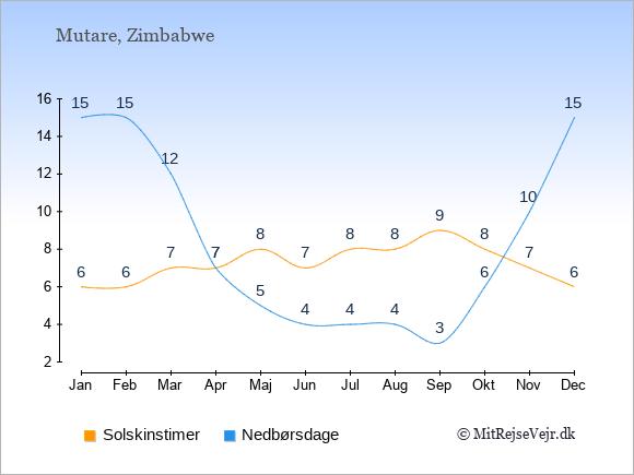 Vejret i Mutare illustreret ved antal solskinstimer og nedbørsdage: Januar 6;15. Februar 6;15. Marts 7;12. April 7;7. Maj 8;5. Juni 7;4. Juli 8;4. August 8;4. September 9;3. Oktober 8;6. November 7;10. December 6;15.